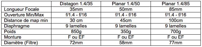 Tableau comparatif et descriptif : Zeiss 35mm - 50mm - 85mm