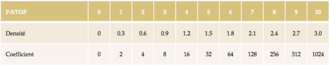 Pose longue : Table de densité des filtres gris neutre