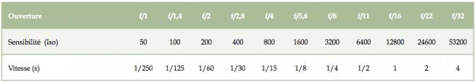 Photographie : Table des valeurs d'ouvertures, de vitesses et de sensibilités standardisées